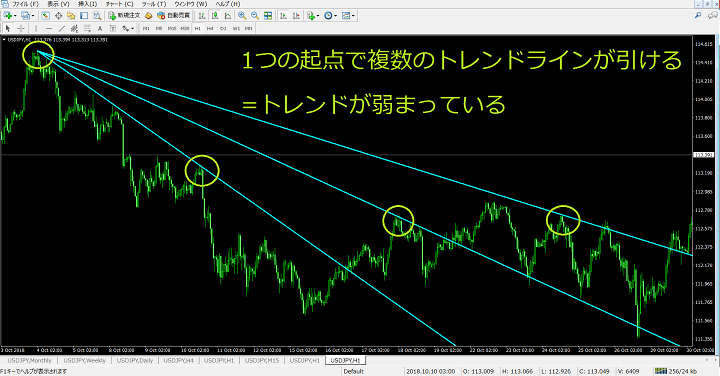 trendline-weak
