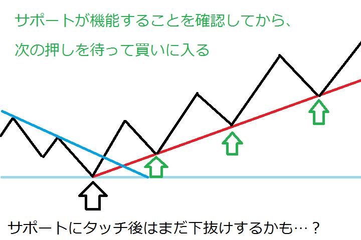 trend-follow